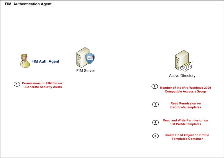 FIM_CIM_Agents_FIMAuth_44443
