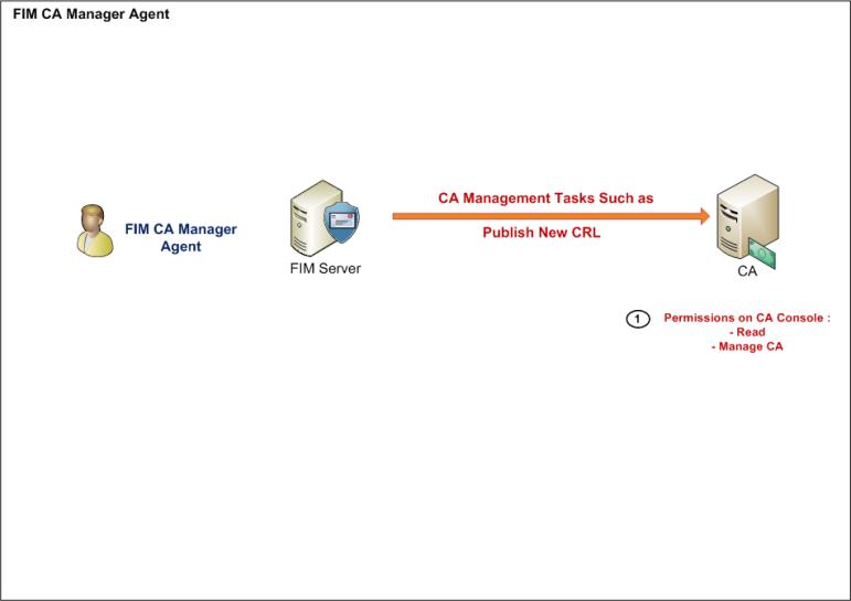 FIM_CIM_Agents_FIMCA_3322