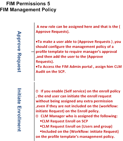 FIM_CIM_Permission_Model_FIM_Policy_$343