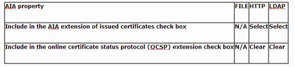 PKI_OfflineRoot_Table1_34343