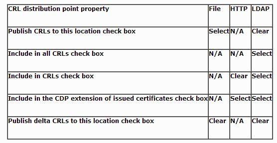 PKI_OfflineRoot_Table2_343432