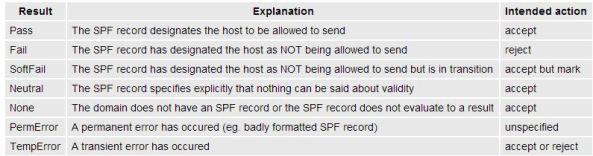 SPF_senderID_232342