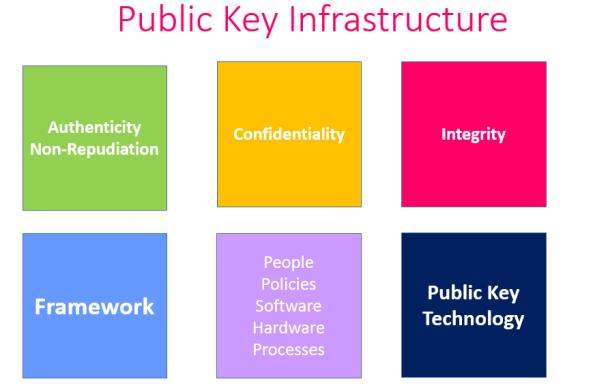 PKI Framework
