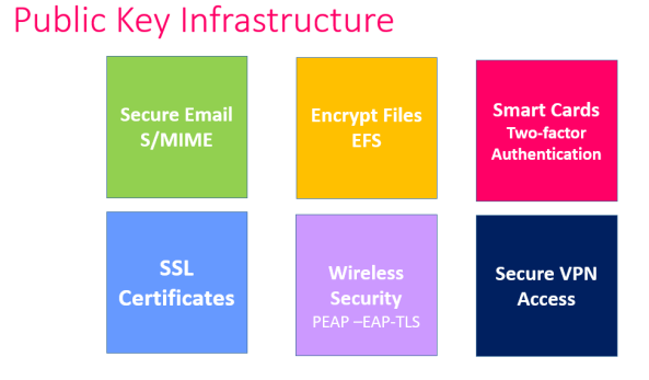 Public Key Infrastructure Technologies