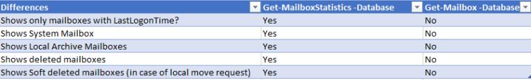 Get-MailboxStatistics 15