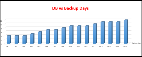 DB vs Backup Since