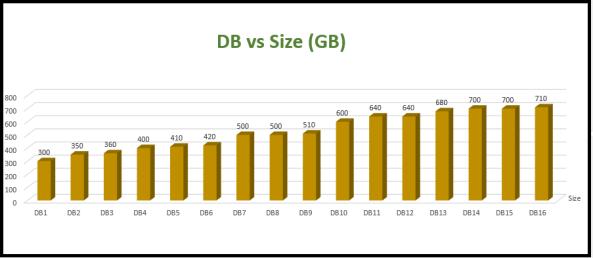 DB vs Size