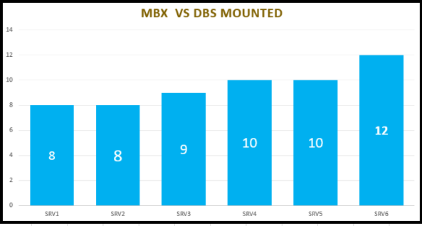 MBX vs DBs Mounted