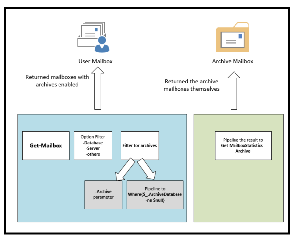 Query Exchange Archive Mailboxes