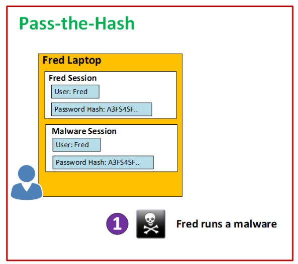 Pass-the-Hash 2