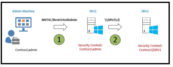 restrictedadmin RDP 2