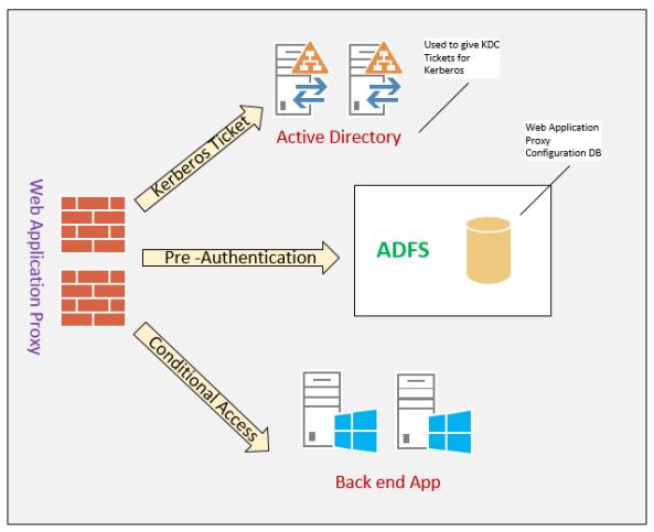 Web Application Proxy 1