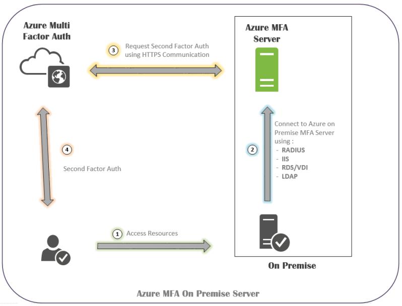 Azure MFA On Premise Server