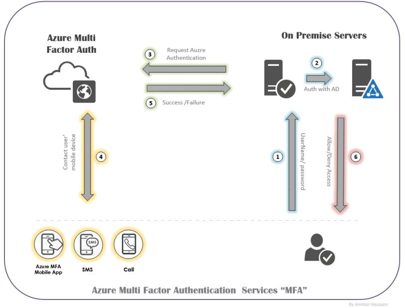 Azure Multi Factor Authentication Poster by AmmarHasayen