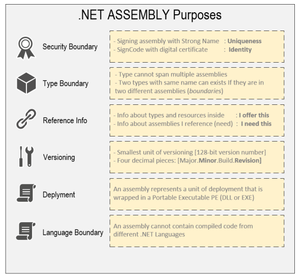 Assembly Purpose