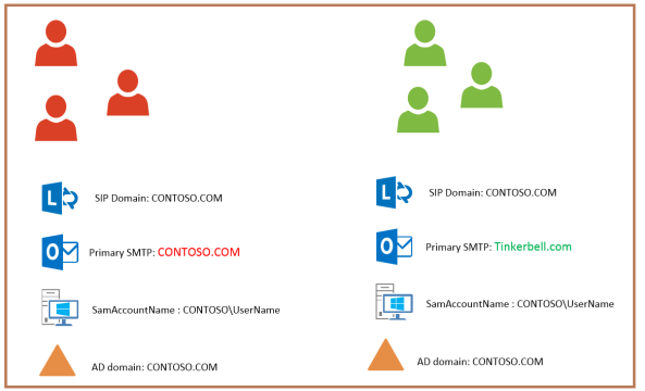 Lync2013_Exchange_Integration