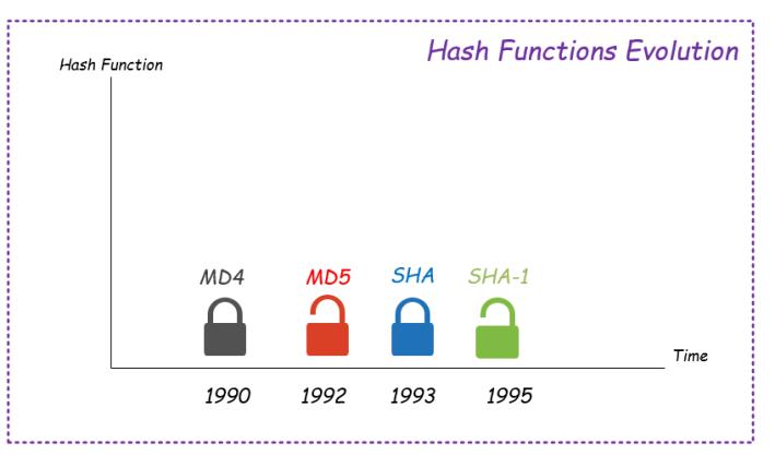 Hash Function Evolution