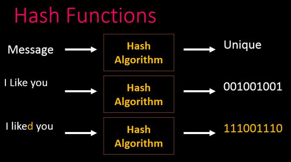 hash vs -MAC  10