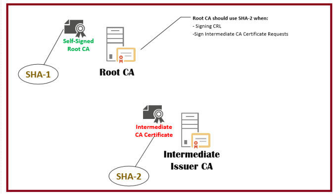 sha-1 Deprecation