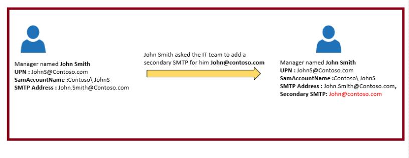 Azure AAD Sync UPN vs SMTP 12121