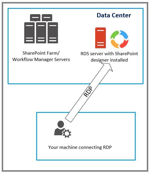 SharePoint Workflow Dashboard Tip 4269