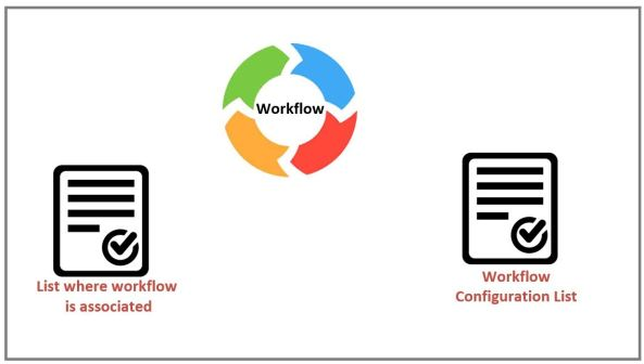 SharePoint Workflow Dashboard Tip 651681