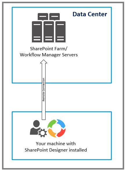SharePoint Workflow Designer Tips P1 233622